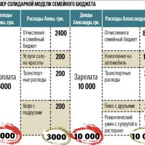 kak-ekonomit-sredstva-semejnogo-byudzheta_3